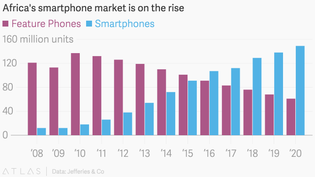 """ African smartphone users are now 160million and rising'"
