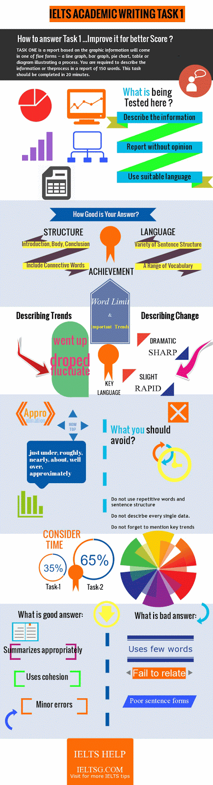 ielts writing task-1 infographics
