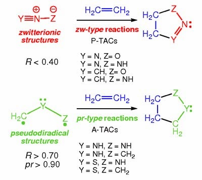 A New Classification of the [3+2] Cycloaddition Reactions