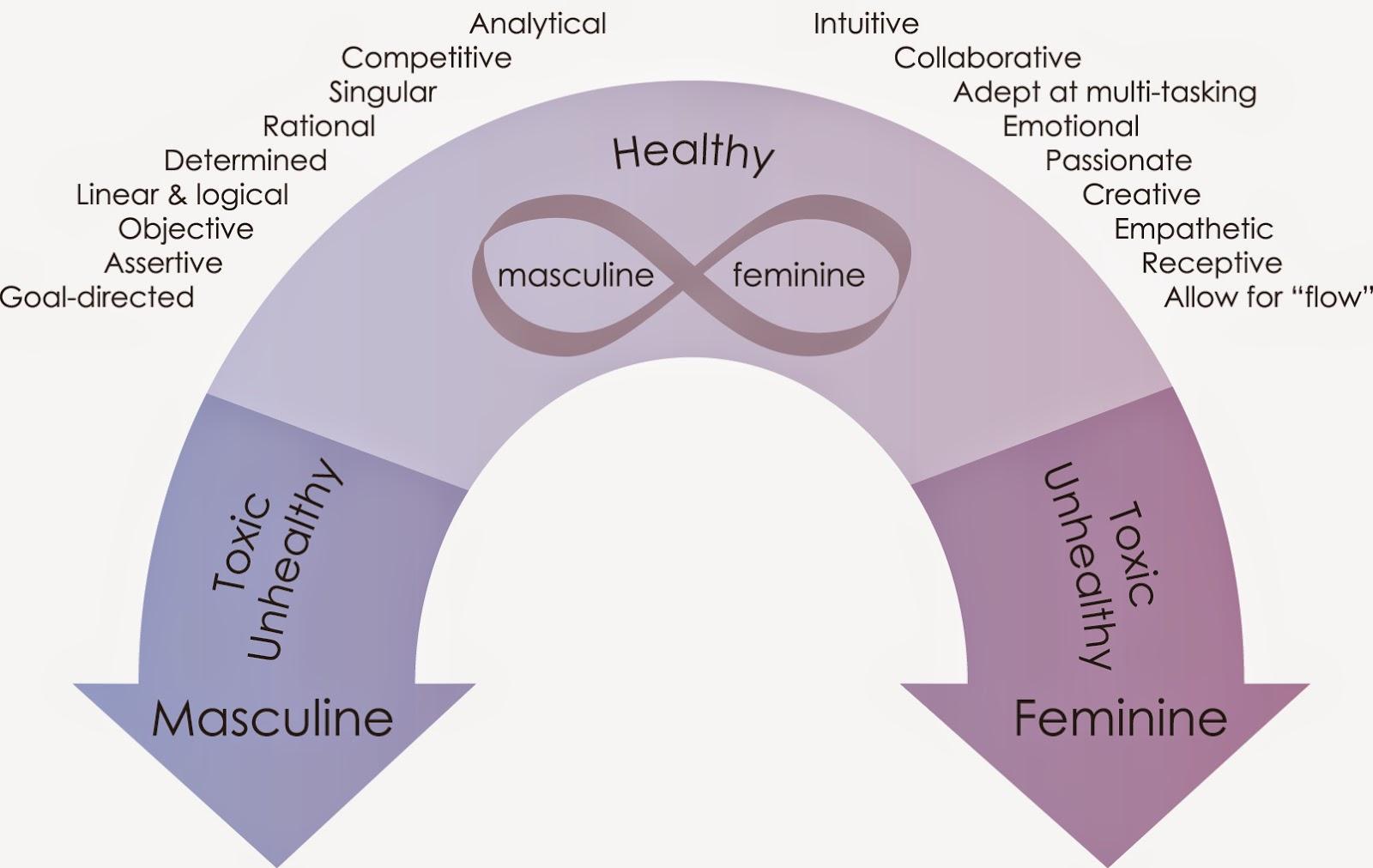 from Yadiel dating feminine energy