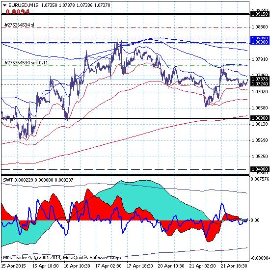 Евро завершает восходящую коррекцию
