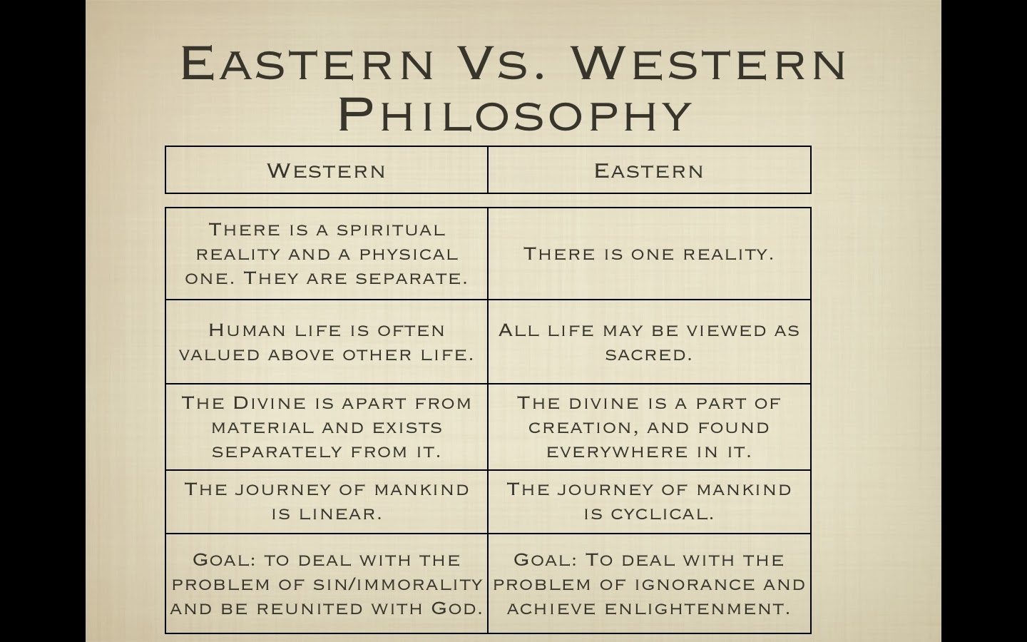 Eastern and western philosophers comparison paper