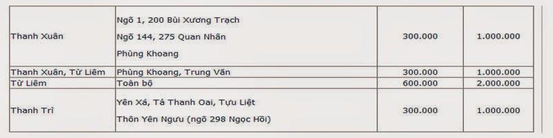 Các Tuyến Đường Cần Đặt Cọc Khi Lắp Đặt Internet Tại Hà Nội 2