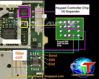 All latest hardware solution: Nokia E60 end key solution