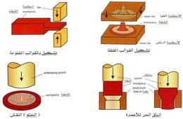 تقنية تشكيل المعادن Metal Forming Technology