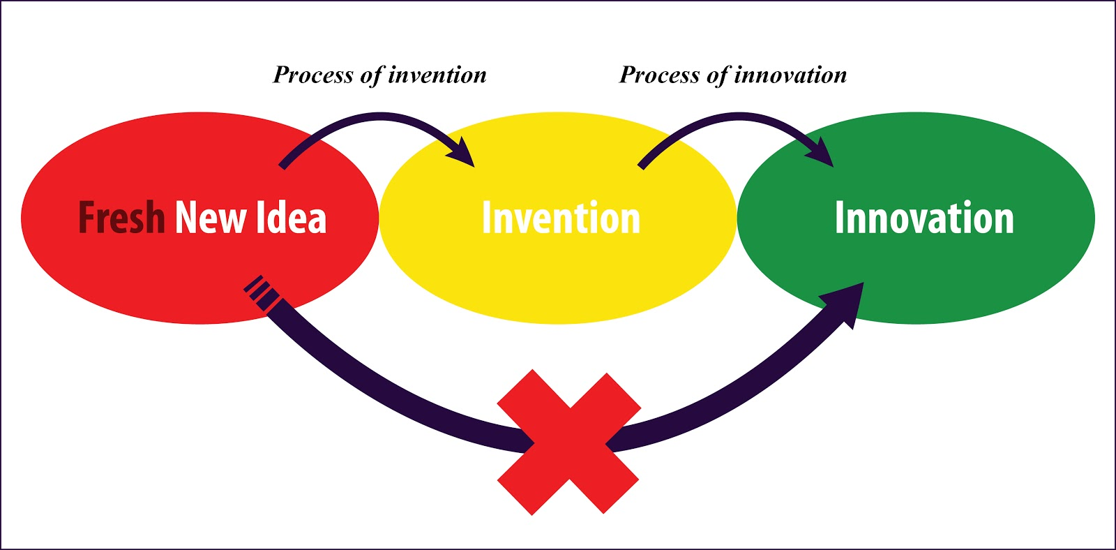 invention process An invention is a unique or novel device, method, composition or processthe invention process is a process within an overall engineering and product development process it may be an improvement upon a machine or product or a new process for creating an object or a result.