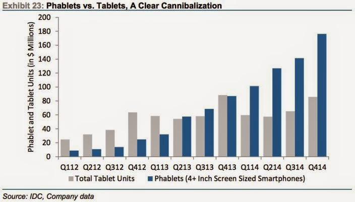 the phablets   have cannibalised the tablet market