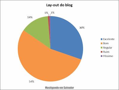 2º Pesquisa de Opinião sobre o Mastigando em Salvador: Avaliação sobre o lay-out do blog
