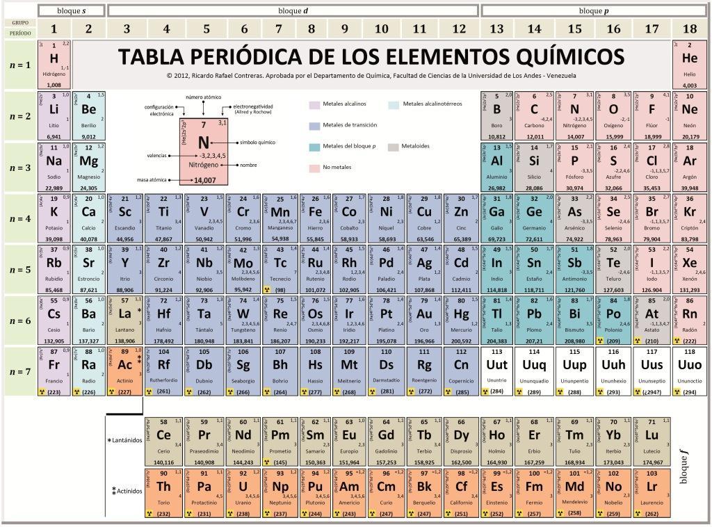 5 elementos de la tabla periodica: