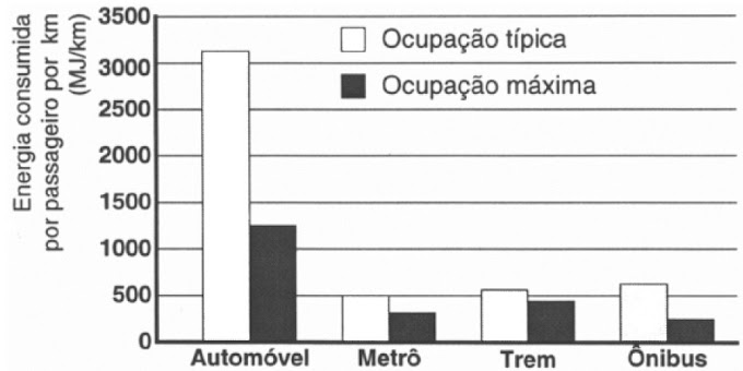 ENEM 2004 - Consumo de energia por meios de transporte