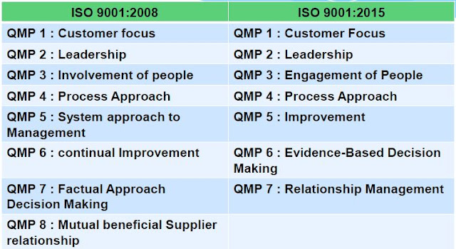 revised quality principles iso 9001 2015