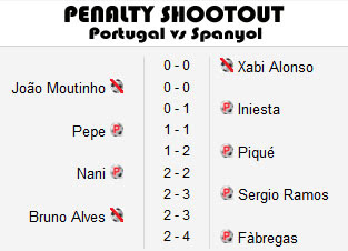 Penalty Shootout Portugal vs Spanyol