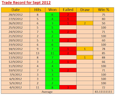 Trade Record for the Month of Sept 2012