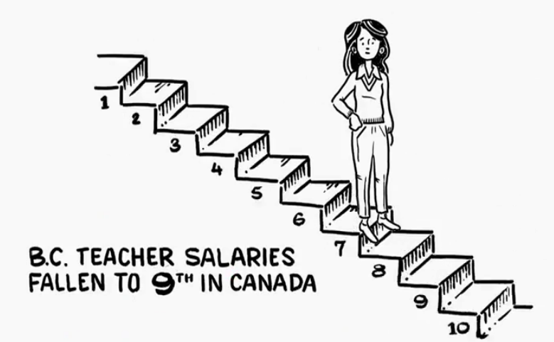 Teachers Should Be Paid More Because of Their Education