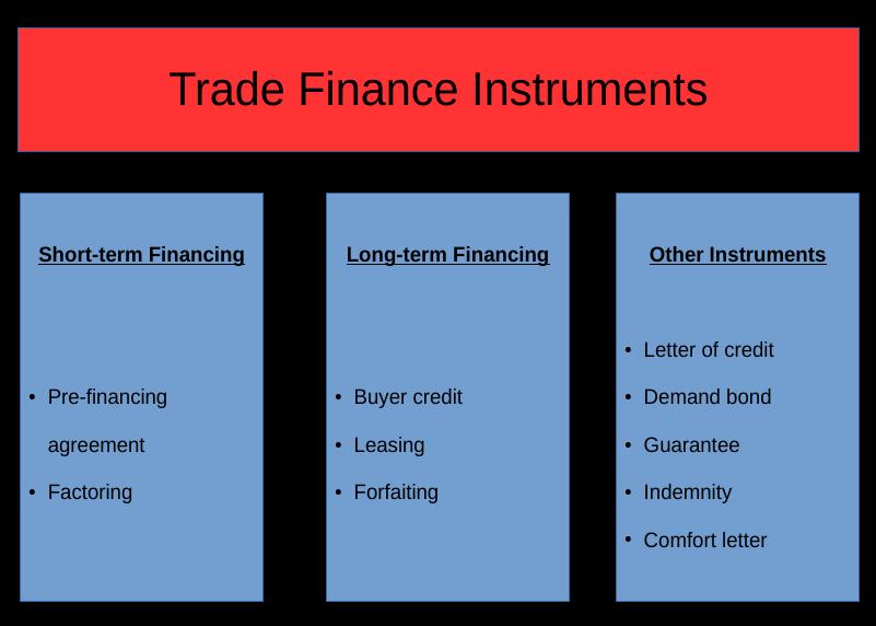 Cineas Trade Finance Instruments Let The Terminology Battle Begin