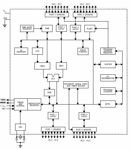 electronics: microcontroller at89c51, Block diagram