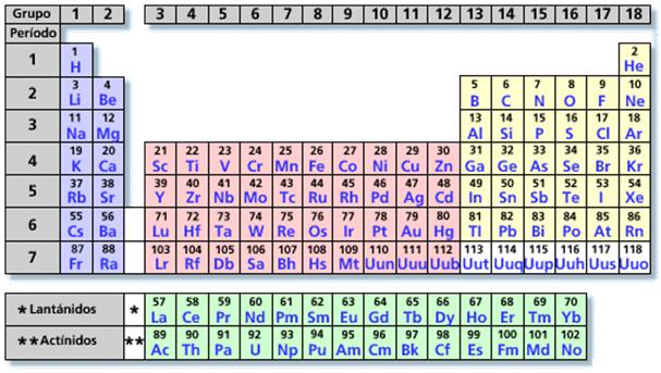 Didumajeisa tabla periodica de los elementos quimicos metales tabla periodica metales no ferrosos didumajeisa currrently viewing didumajeisa urtaz Images