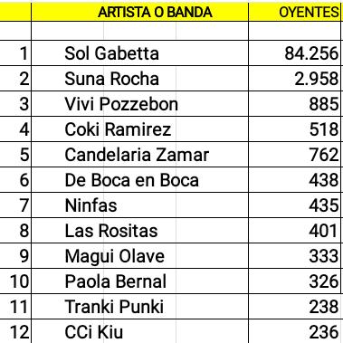 Doce cuentas cordobesas de artistas femeninas con mas oyentes en Spotify (05/08/18)
