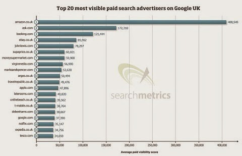 """most visible brands in UK paid search"""