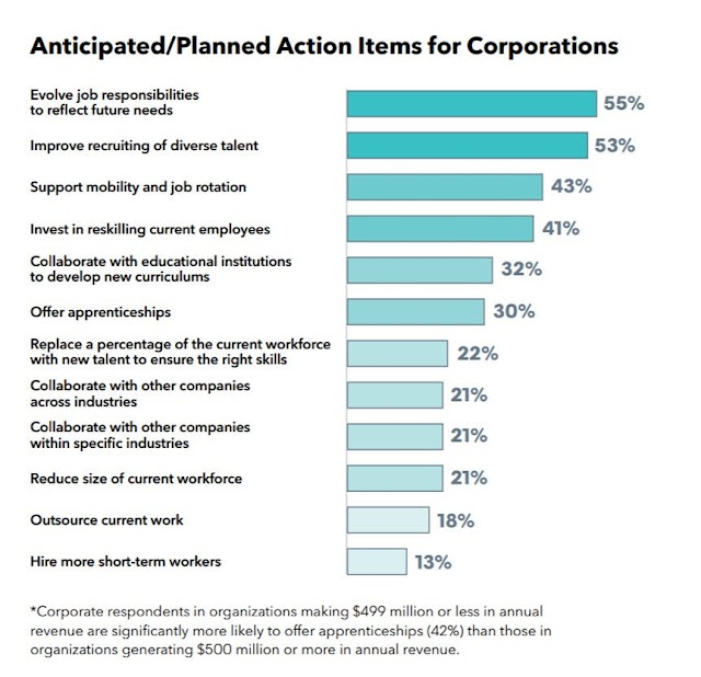 Anticipated / Planned Action Items for Corporations in Jobs and Talent