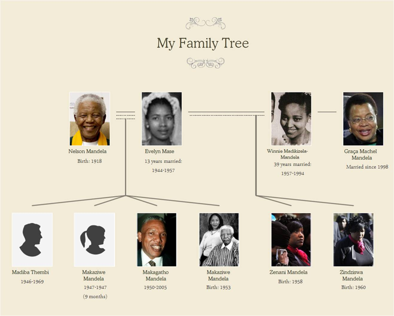 Nelson Mandela The Captain Of His Soul My Family Is My Life