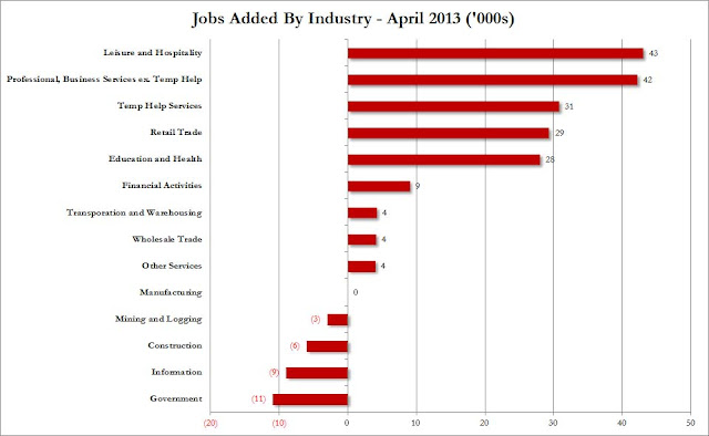 April Employment Increase: Nothing But Menial Jobs - Jobs By Industry