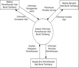Perancangan sistem informasi contoh contoh proposal model logika yang digunakan dalam perancangan terdiri atas diagram konteks dan diagram arus data dad dilengkapii dengan kamus data yang bertujuan untuk ccuart Gallery