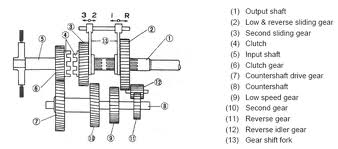 automotif types manual transmission systems rh mcsautomotif blogspot com ford manual transmission types manual transmission clutch types