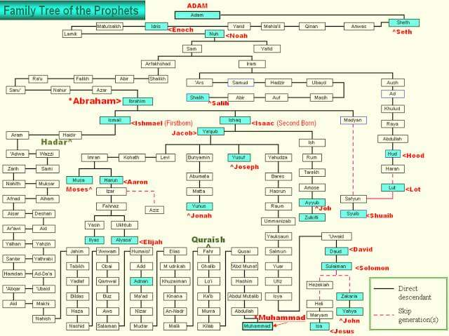 Family Tree of the Prophets