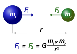 Newton universal law of gravitation the masses are assumed to be
