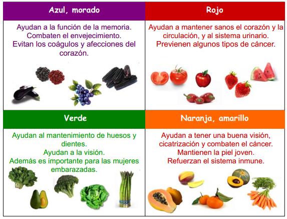Donde encontrar fitonutrientes nutricion y bienestar - Informacion sobre la fibra vegetal ...