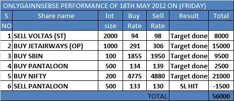 ONLYGAIN PERFORMANCE OF 18TH MAY 2012 ON (FRIDAY)