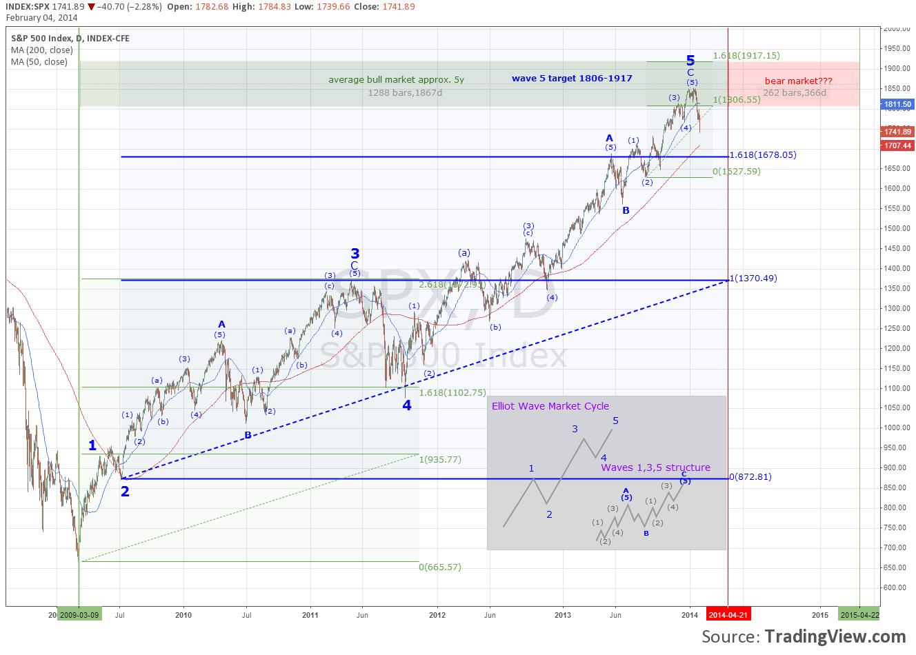 Bull market 2009-2014 peak