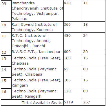 JCECE Seat Allotment 2014