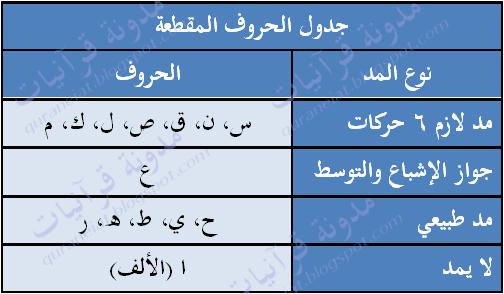 جدول الحروف المقطعة