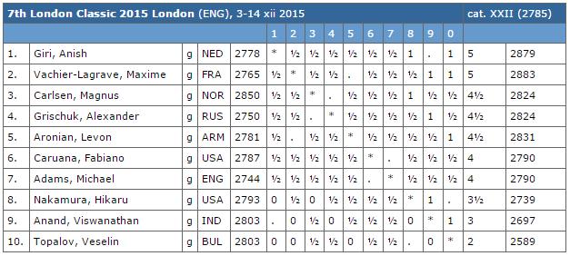 Le classement du tournoi d'échecs de Londres après la ronde 8