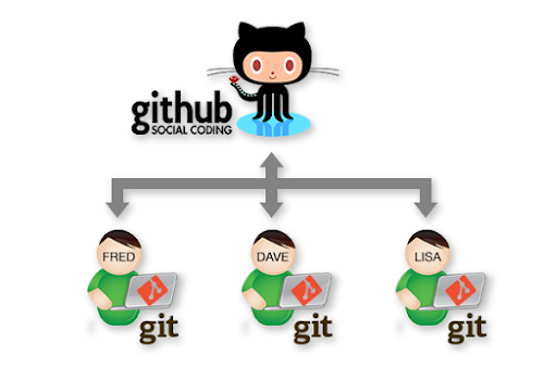 Collaborating using Git and GitHub