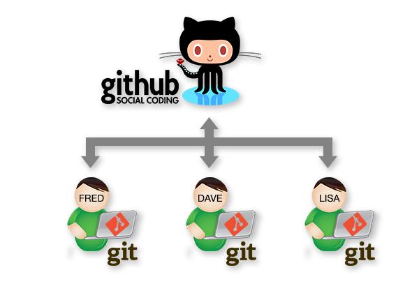 Collaborating using Git and GitHub