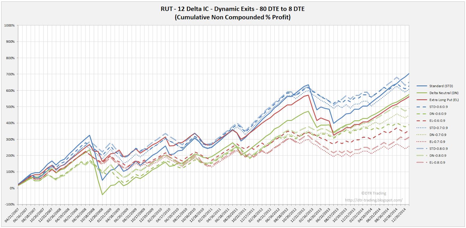 Iron Condor Dynamic Exit Equity Curves RUT 80 DTE 12 Delta Risk:Reward Versions