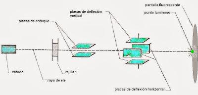Figura 1- Operación básica del Osciloscopio