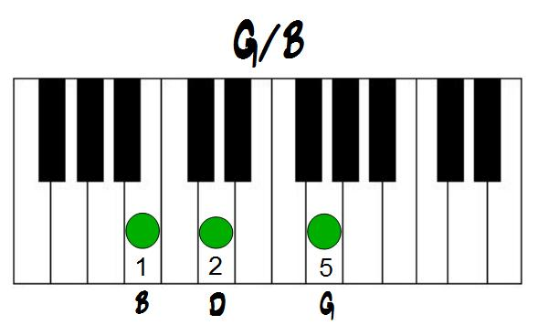 Musicians Woodshed Piano Lesson Major Chord Triads In All