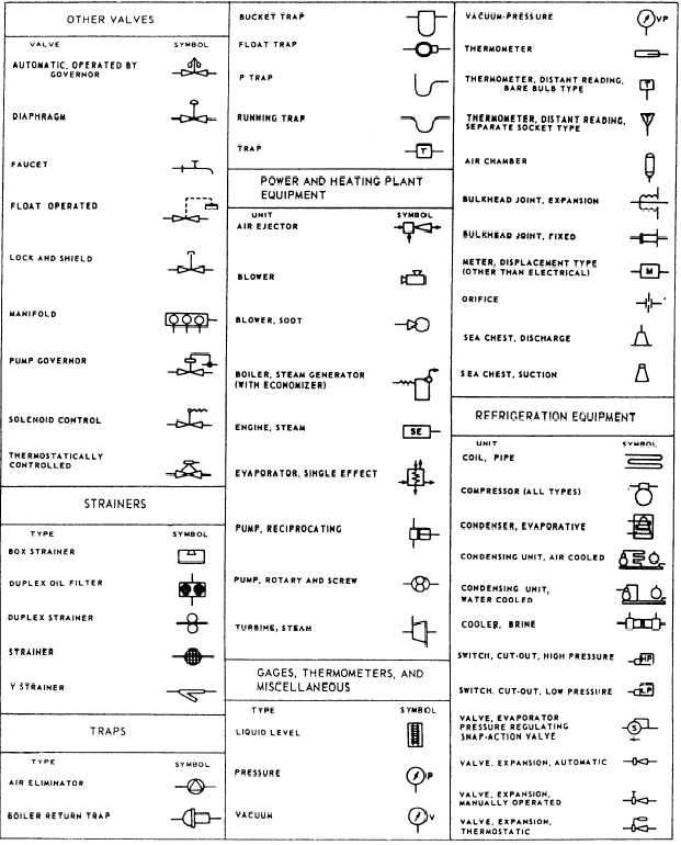 Drafting drawing symbols for Blueprints and plans for hvac pdf