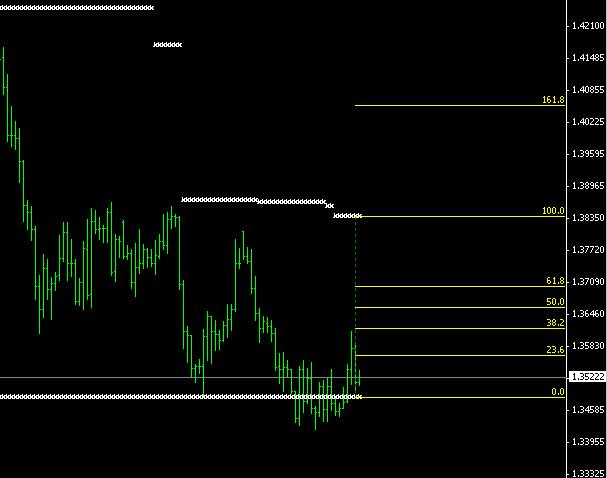 3 months trial trading forex