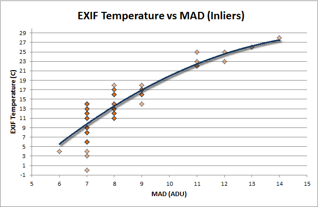 Temperature vs MAD