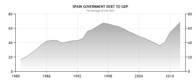 Trading economics spain debt to gdp