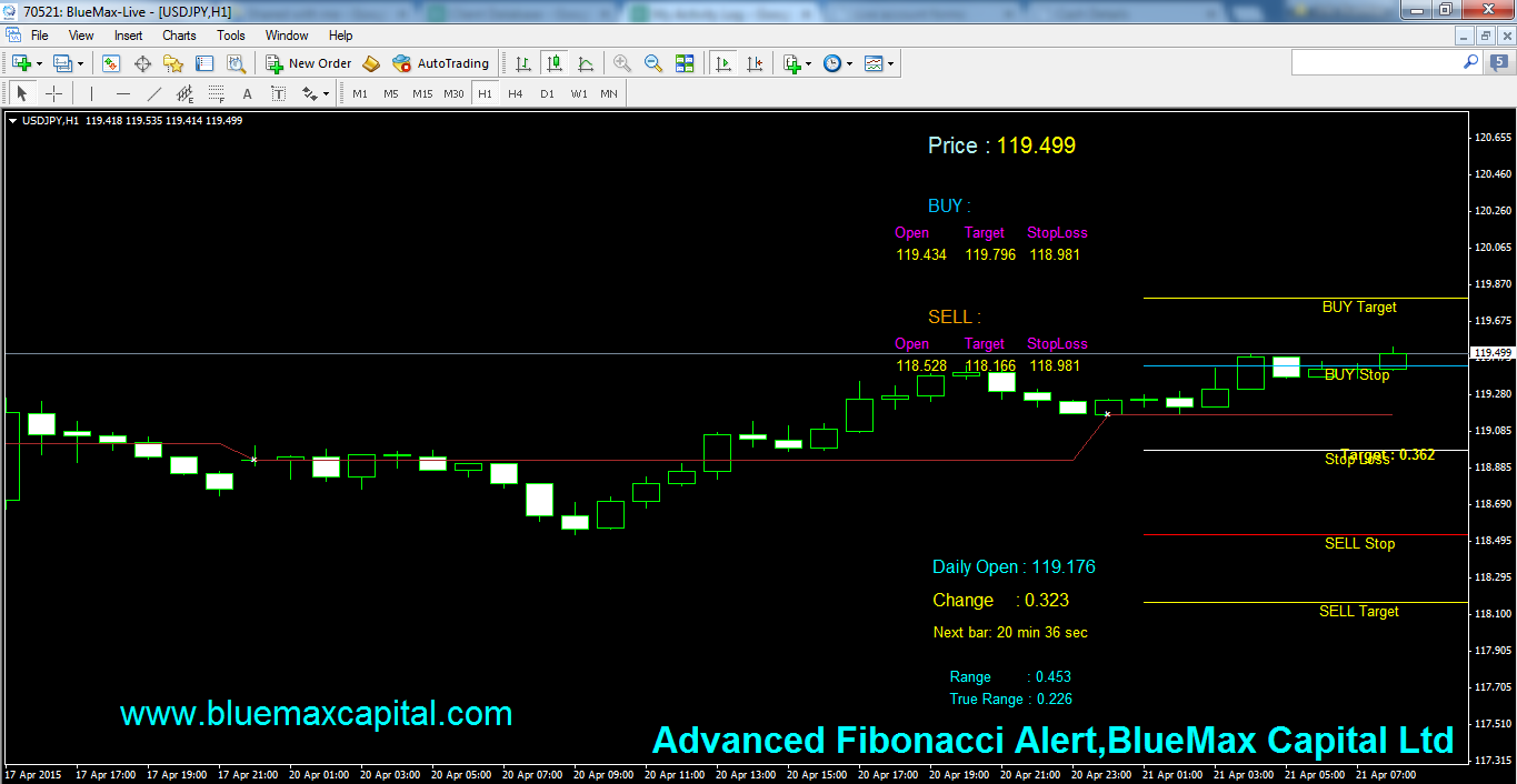 USDJPY Daily articles with advanced Fibonacci alert-source from BlueMax Capital 21/04/2015