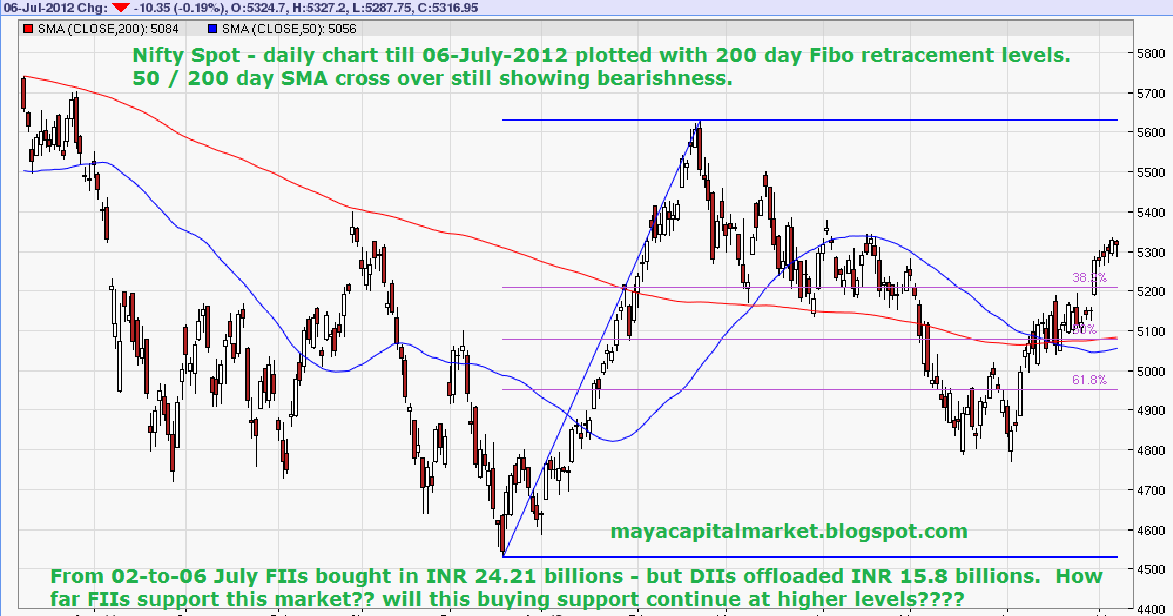 MAYA CAPITAL MARKET: Nifty's ensuing mean reversion - Will it punch a ...