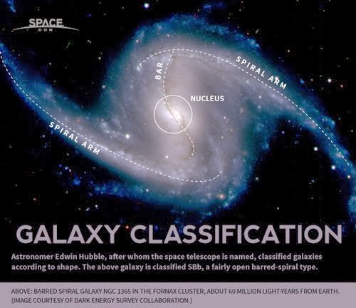 how galaxies are classified - 500×432