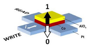 Schematic of a magnetic bit fabricated by sandwiching a thin ferromagnetic Co film between Pt and AlOx layers