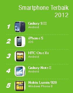 Ponsel pintar (smartphone) Terbaik 2012